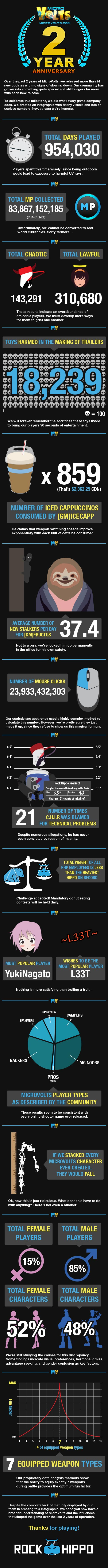 microvolts infografica