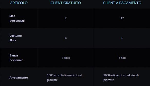 Client free e premium wildstar