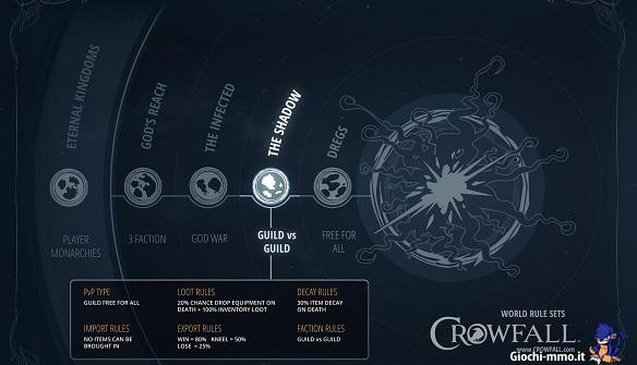 Ruoli Crowfall