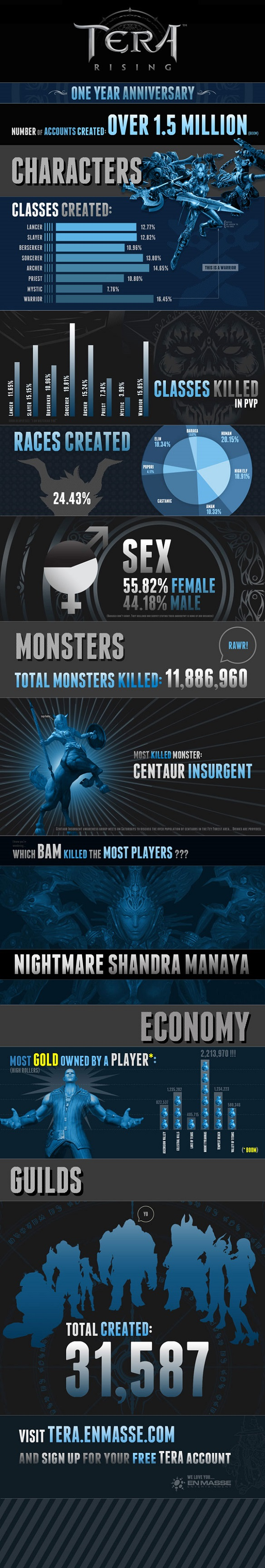TERA infografica