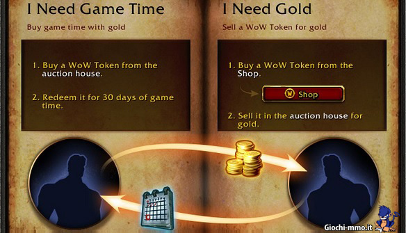 Tokens World of Warcraft