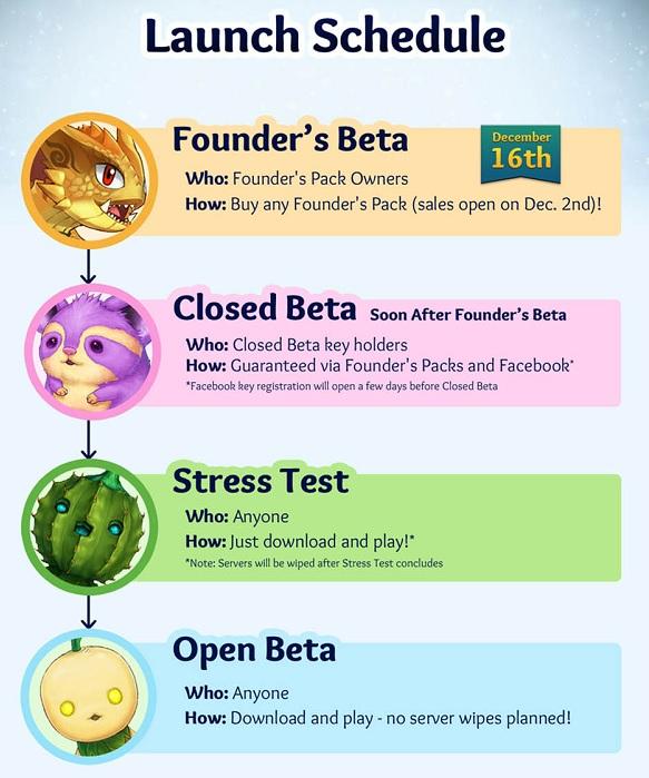 fasi beta Aura Kingdom