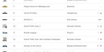 I 20 giochi per PC più giocati (Giugno 2017)