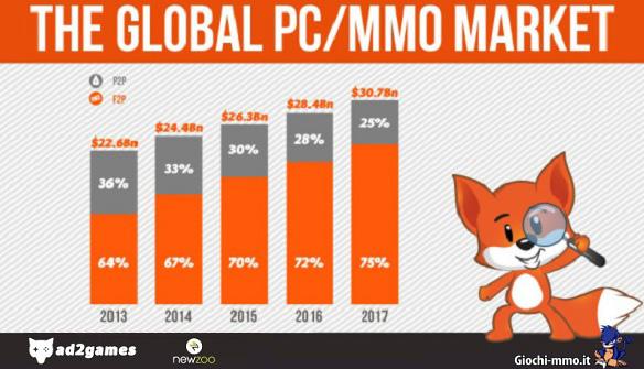 Crescita mercato MMO