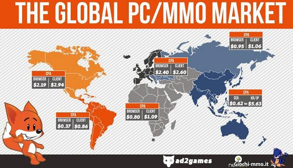Mercato globale MMO su PC