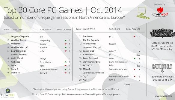 Top 20 giochi per PC - ottobre 2014