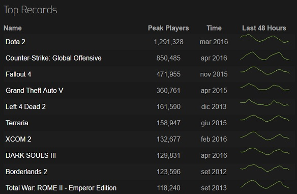 Top Record Steam