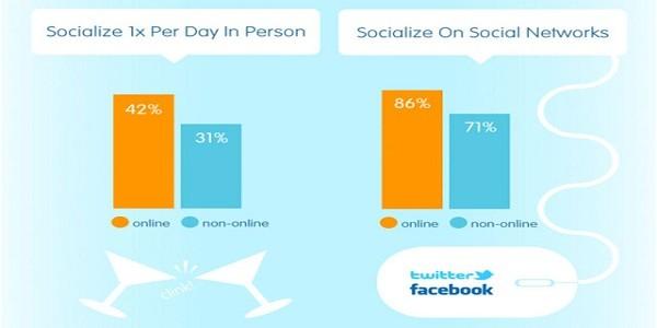 Le donne che giocano online socializzano di più