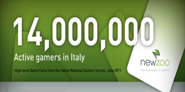 10 milioni di italiani videogiocano, il 49% di questi paga per giocare